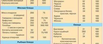 tabliza kaloriynosti produktov