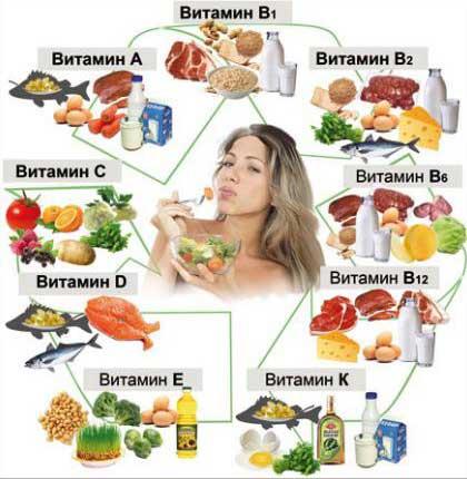 poleznie vitaminy